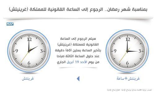 بمناسبة شهر رمضان.. الرجوع إلى الساعة القانونية للمملكة
